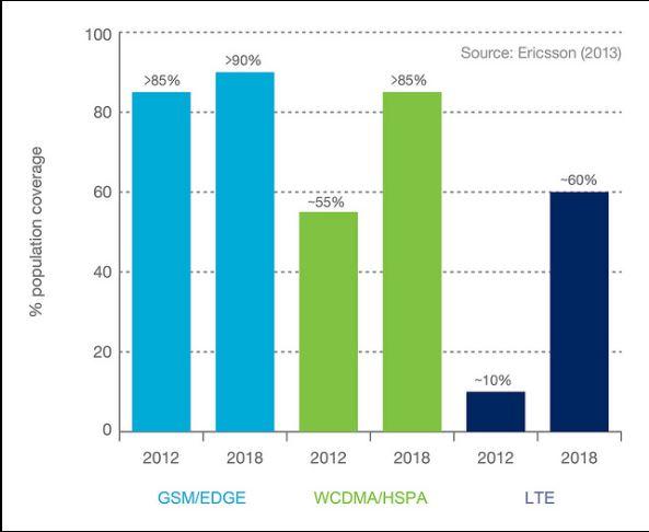 Im Jahr 2018 können 60 Prozent der Weltbevölkerung LTE nutzen (Bildquelle: Ericcson)