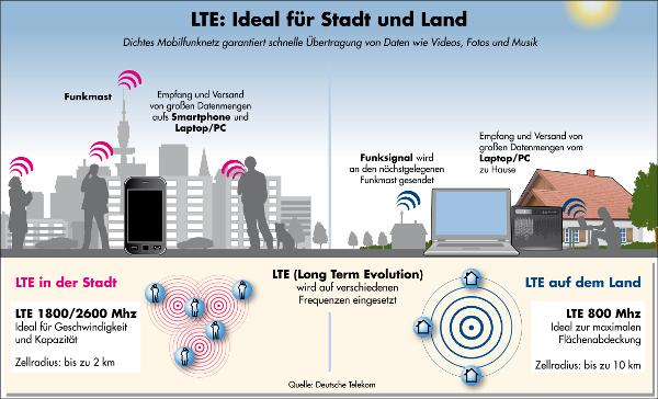 LTE-Frequenzen von T-Mobile in Stadt und Land (Quelle: Telekom)